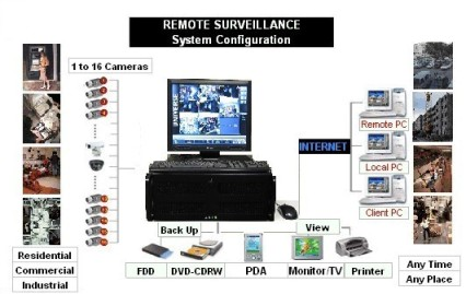 Security Systems Houston TX